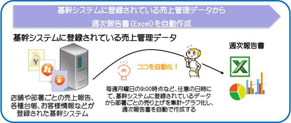 業務自動化サービス活用例1 基幹システムに登録されている売上管理データから週次報告書(Excel)を自動作成