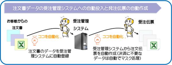 注文書データの受注管理システムへの自動投入と発注伝票の自動作成
